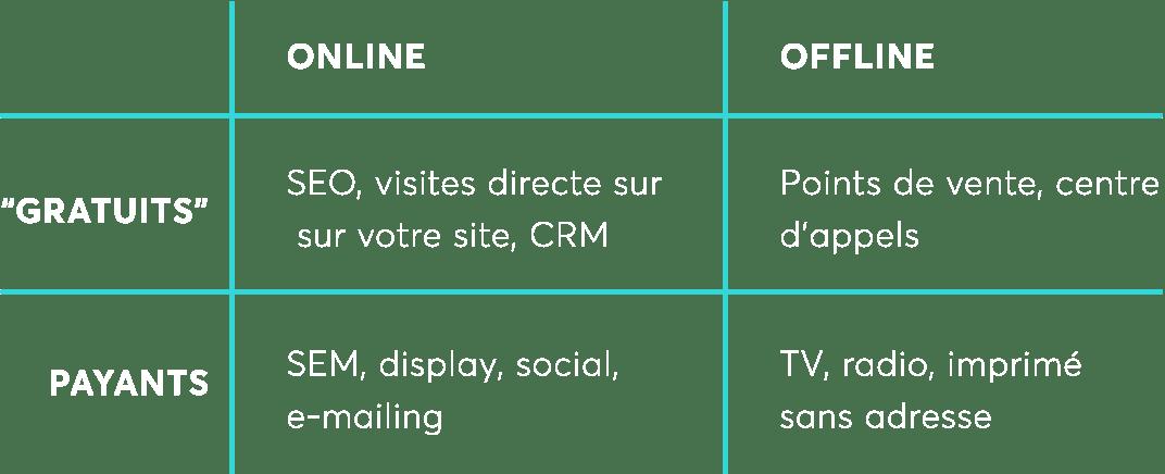 canaux marketing