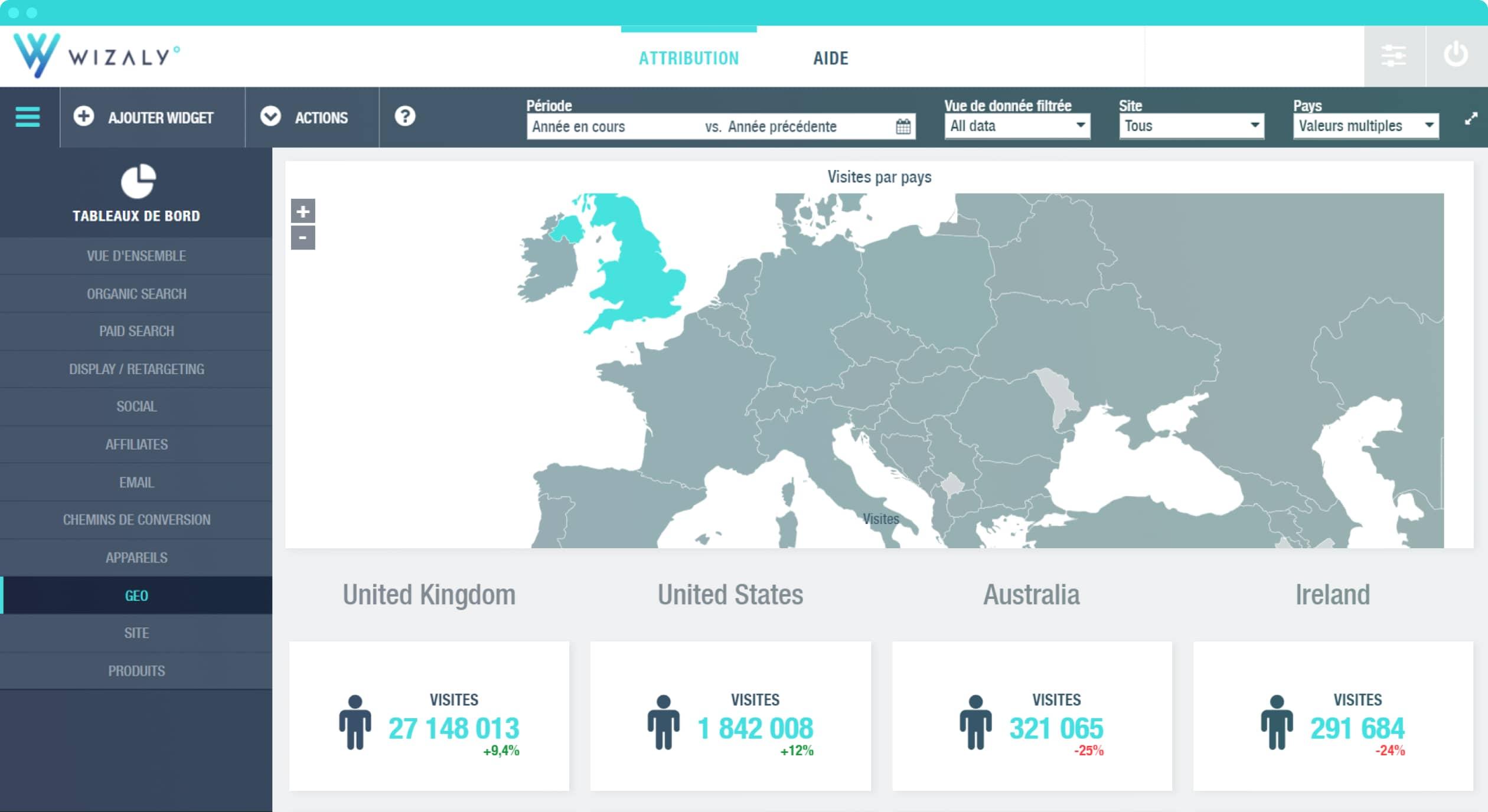 performances marketing leviers d'acquisition par pays