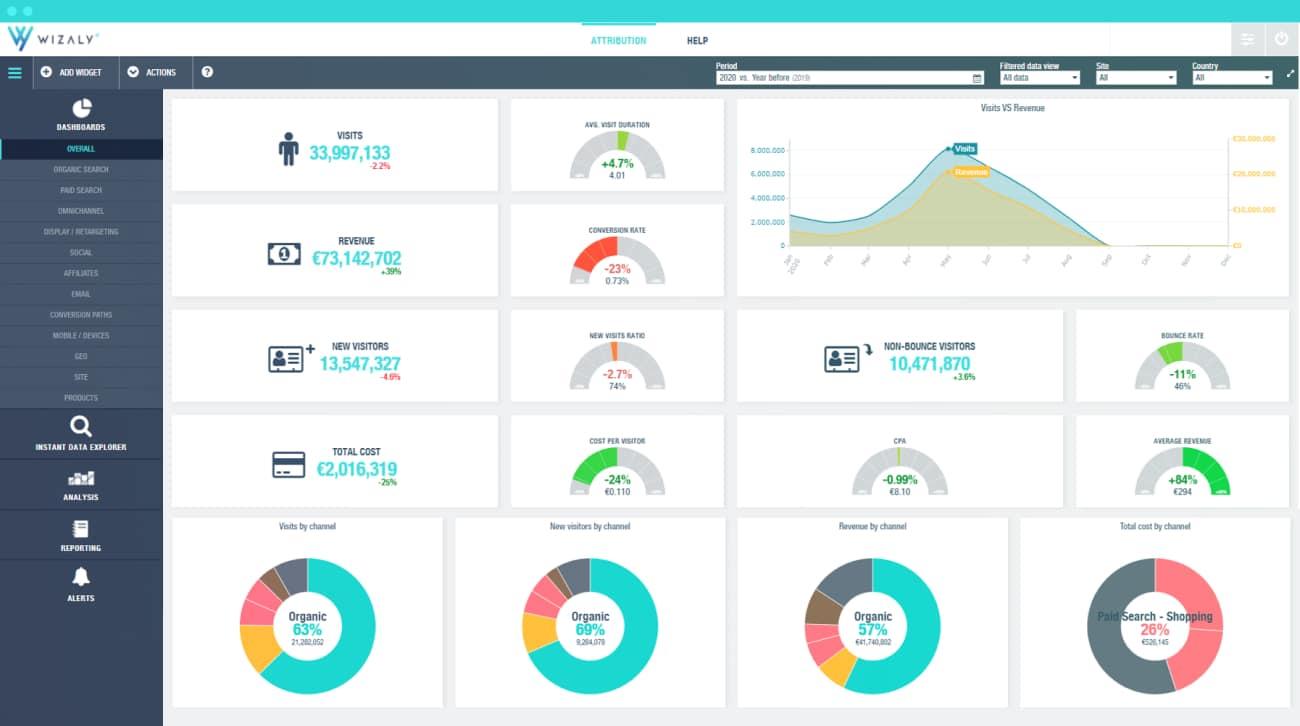 Wizaly Attribution Platform