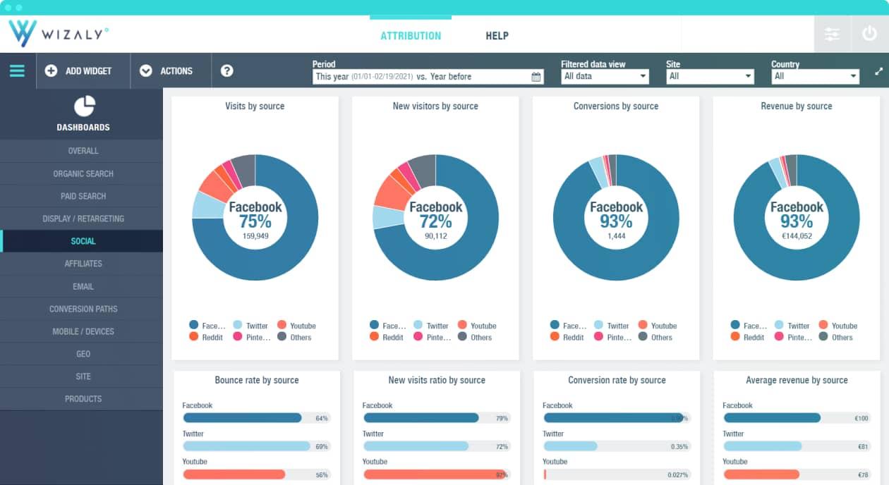 performances des leviers marketing On & Offline