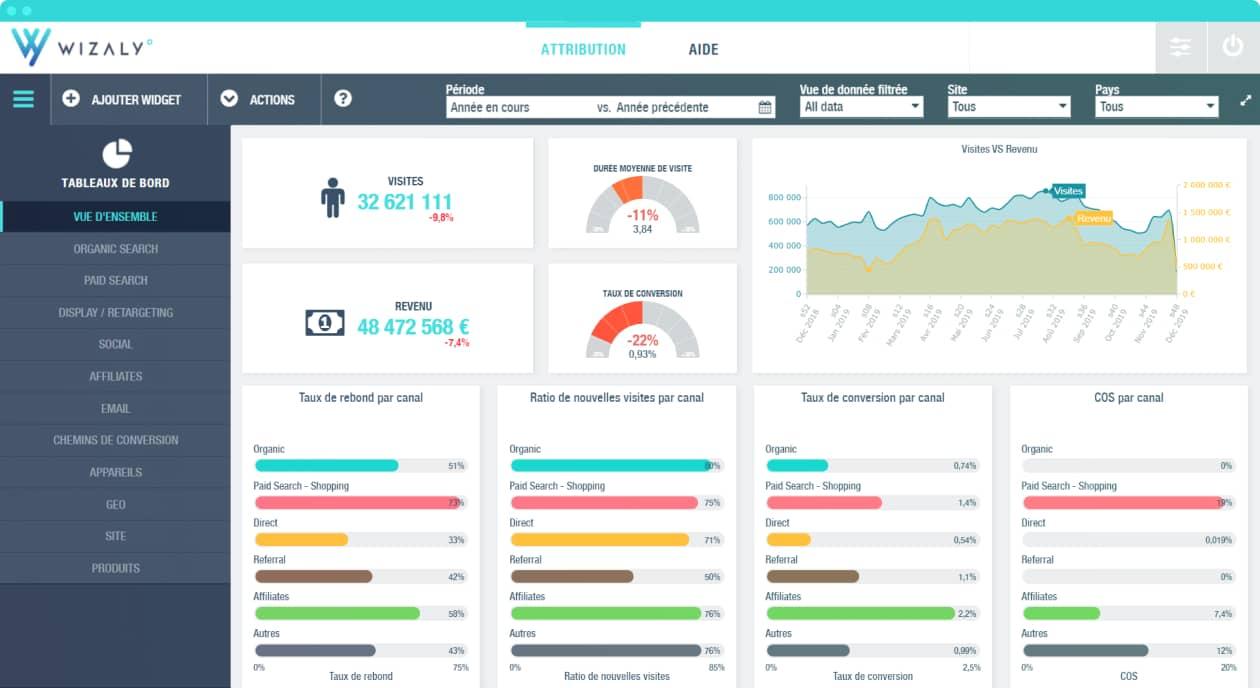 lecture immédiate et synthétique des données marketing