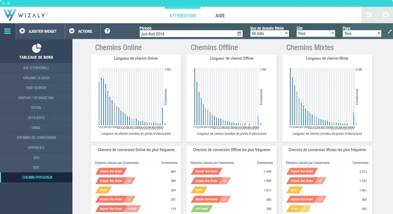 parcours d'achat web-to-web et web-to-store