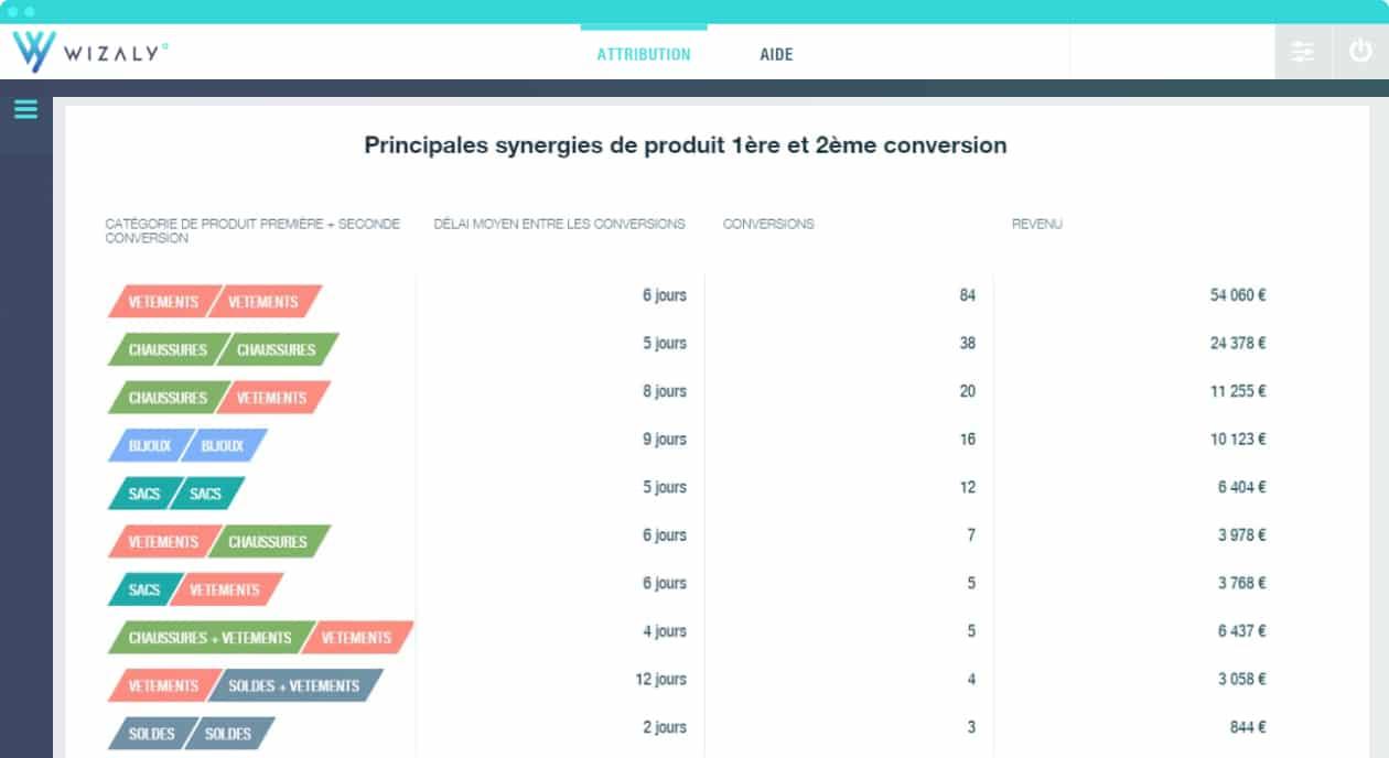 Analyse acquisition client synergies produits première conversion wizaly